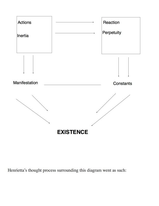 HENRIETTA'S Equation diagram only copy